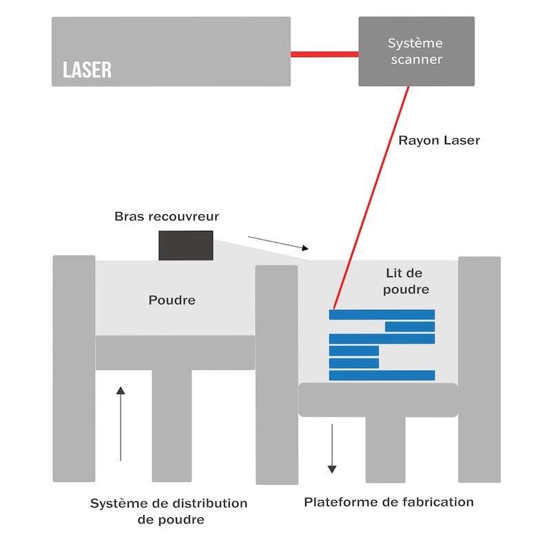 process-sls-schema